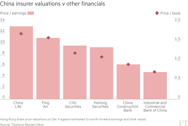China insurer valuations double those of banks as premiums