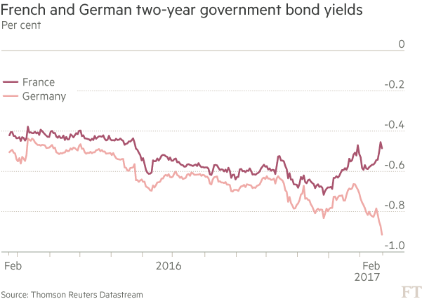Reasons for Bunds rush go beyond fears of Le Pen win | Financial Times