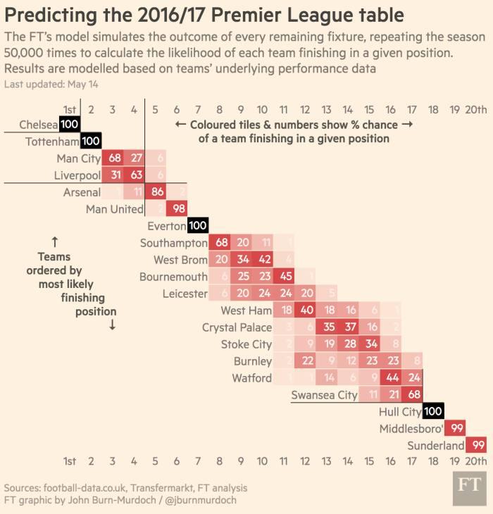 Predicting the outcome of the 2016/17 Premier League season