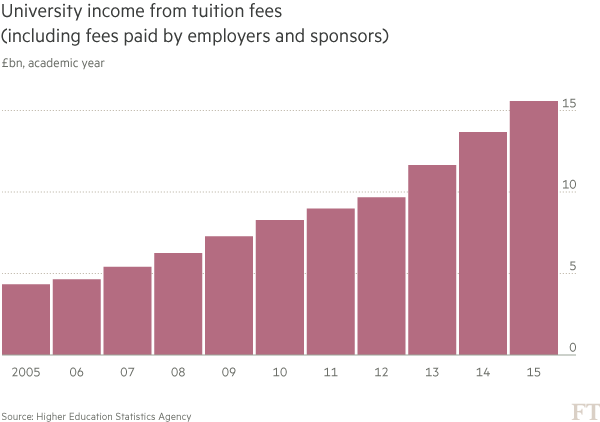chart: University income from tuition fees
