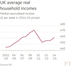 UK living standards set to bounce back to pre-recession levels | Financial Times