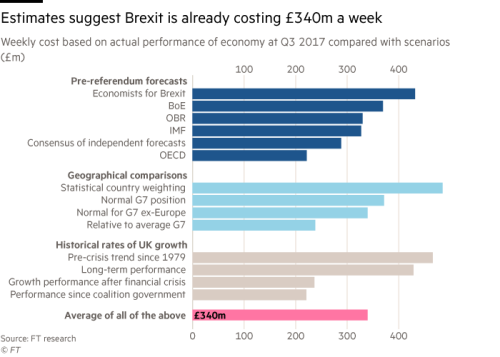 The real price of Brexit begins to emerge | Financial Times