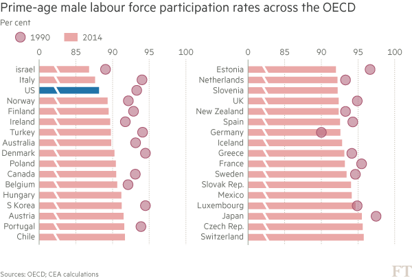US low-skill males drop out of jobs market | Financial Times