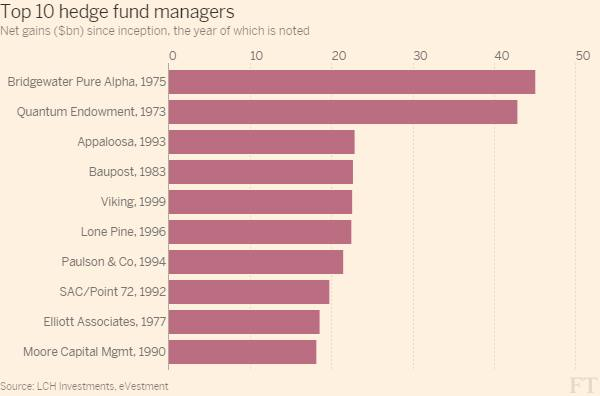 Bill Ackman falls out of all-time top hedge fund list | Financial Times