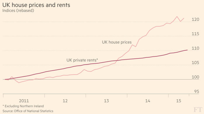 Chart that tells a story — Rental growth   Financial Times