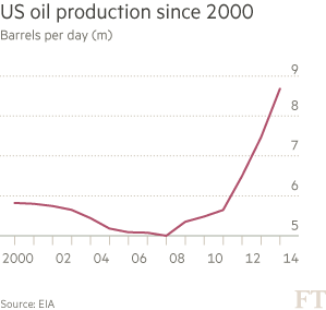 US oil production since 2000