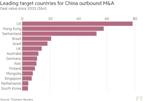 Chinese capital constraints send shock through global M&A