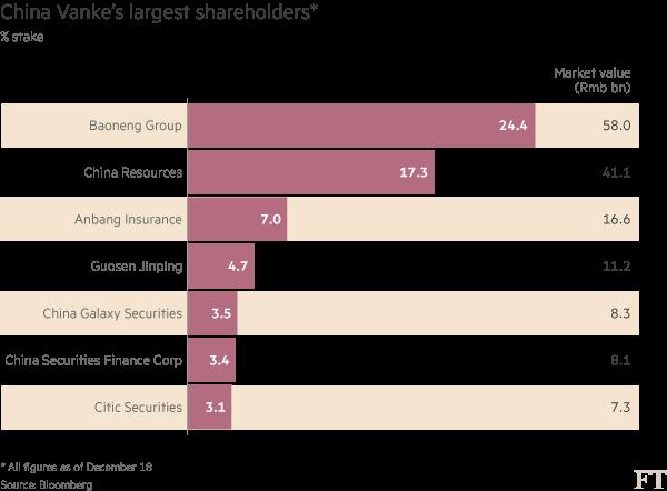 Chart: China Vianke shareholders
