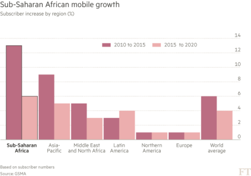 Smart Africa: Nigerian groups target '100% mobile-first