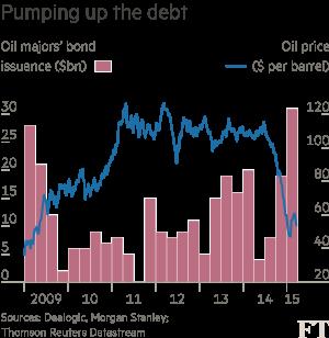 Oil debt chart