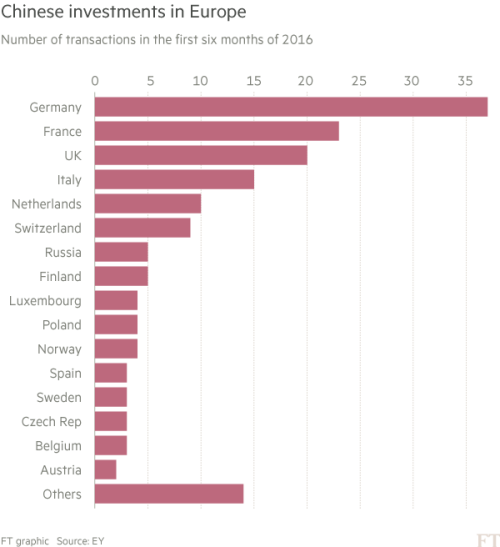 German angst over Chinese M&A | Financial Times