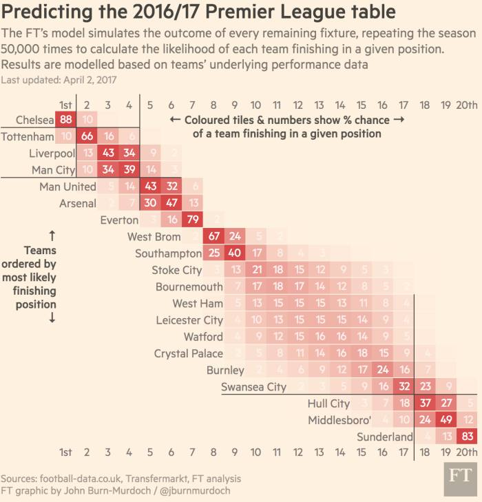 Premier League Predictor - The Gooner Forum