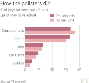 Pollsters-chart