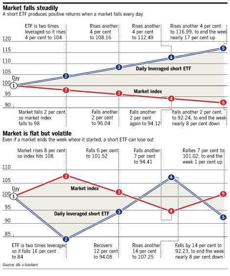 Savvy seek short-term gains from 'inverse' ETFs | Financial