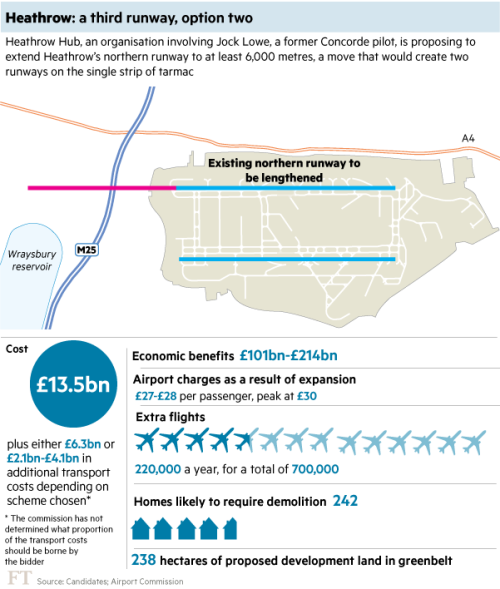 Pollution, angry MPs and old barns: Heathrow's expansion hurdles