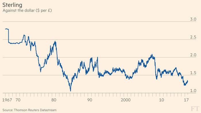 Sterlings Long Term Decline