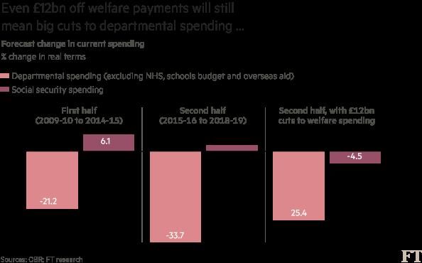 Spending cuts 2