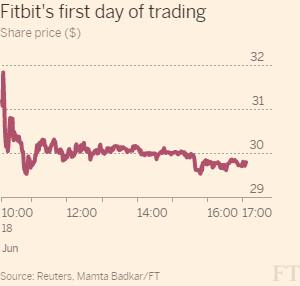 Fitbit 'pops' 52% on NYSE market debut | Financial Times