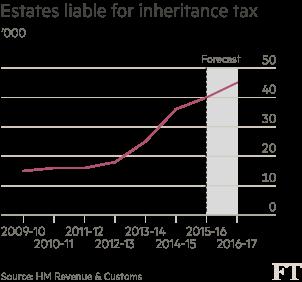 Inheritance-tax