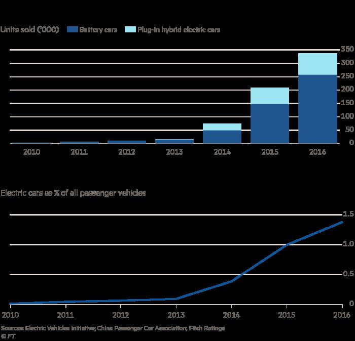 Ventes de voitures électriques en Chine