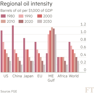 Oil demand NEW 2