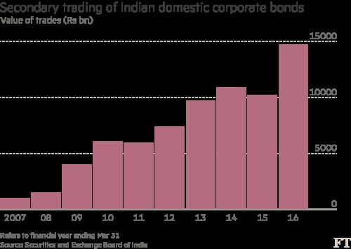 Foreign investors tuck into India's masala bonds | Financial