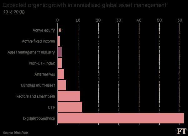 charts: asset management