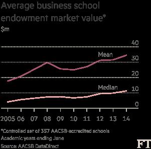 Chart: Average business school endowment market value
