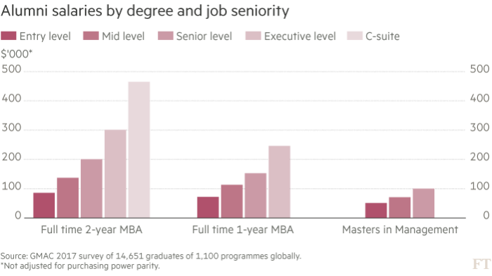 Masters in management and MBAs go head to head on salary benefits