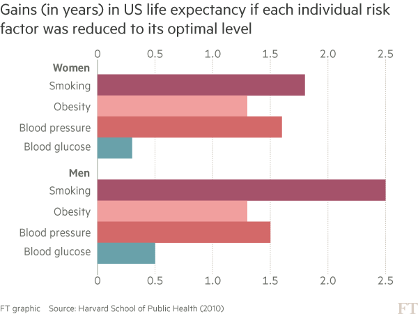 Chart showing gains in US life expectancy for men and women if risk factors were optimised