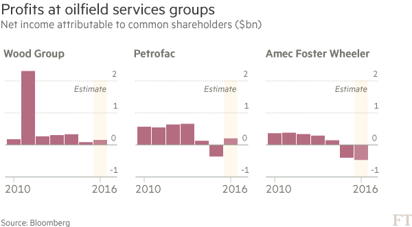 Oilfield services groups find small gains help ease the pain