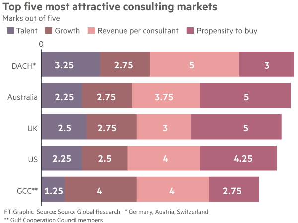 Changing face of advisers' war for talent   Financial Times