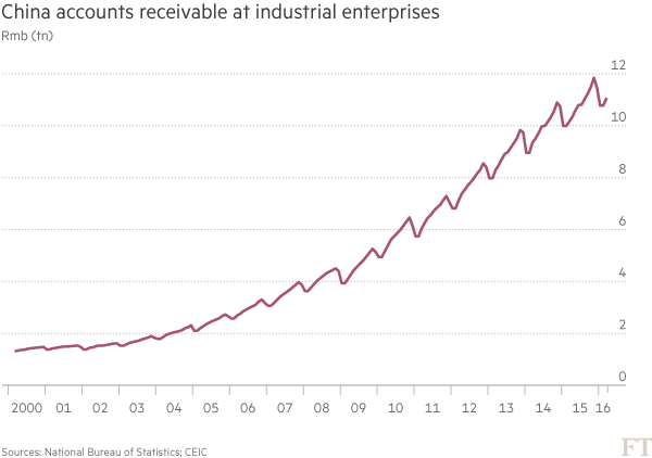 chart: China accounts receivable at industrial enterprises
