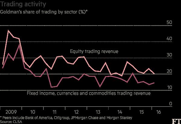 Chart: Goldman Sachs data