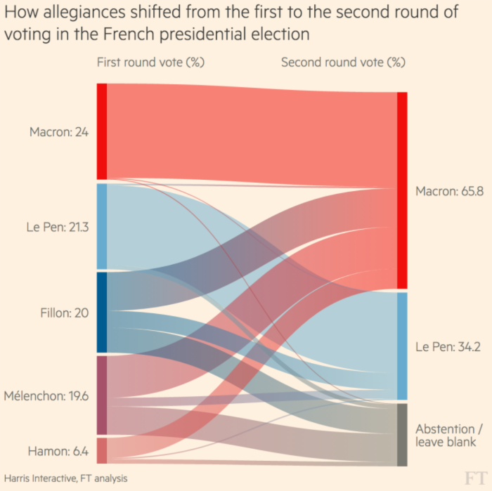 Data visualisation: it is not all about technology | Financial Times
