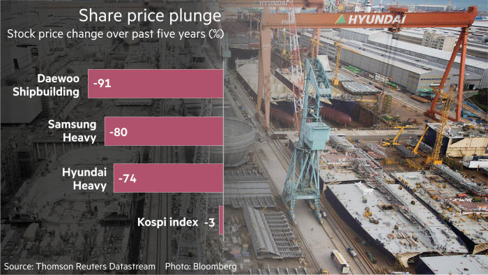 South Korean shipbuilders engulfed in crisis | Financial Times
