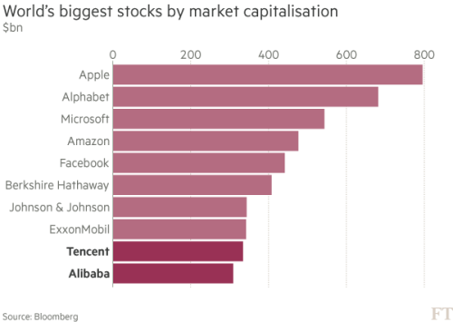 The rise of China's tech firms in five charts | Financial Times