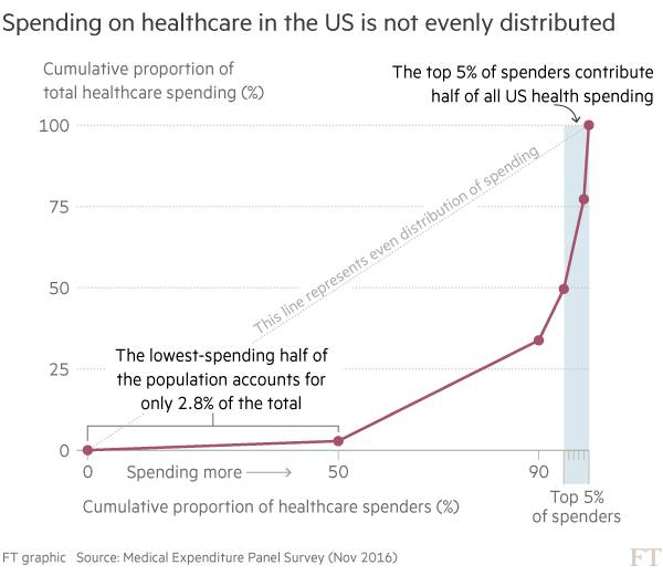 Chart showing cumulative distribution of healthcare spending in the US