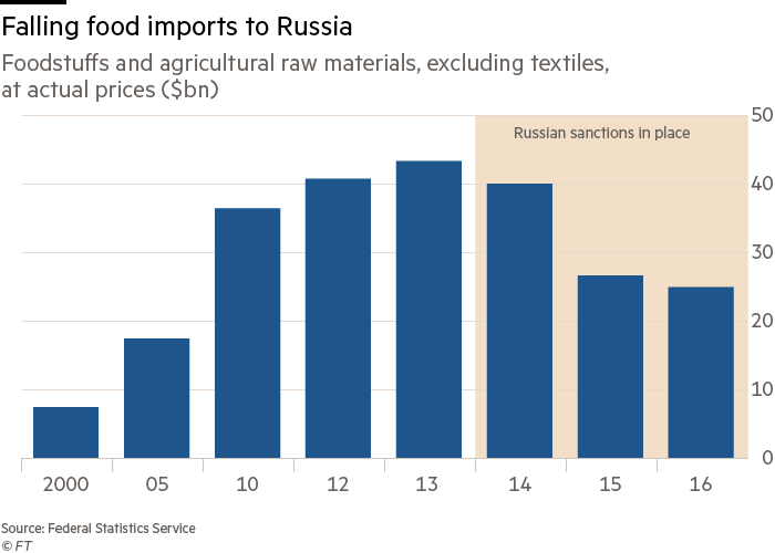 Russian agriculture thrives as sanctions close off imports