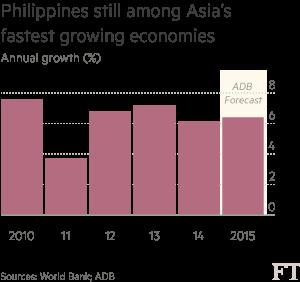 Philippine growth