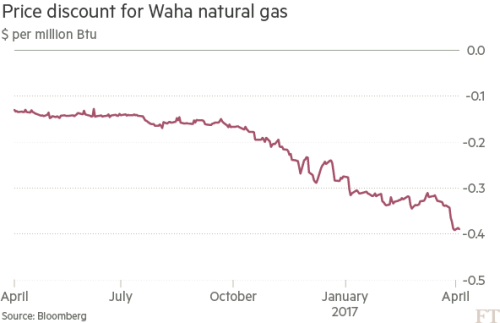 Why the Texas natural gas boom is making waves   Financial Times