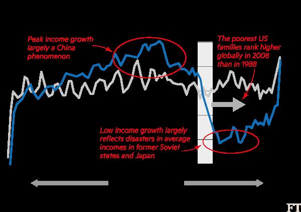 Elephant curve chart 1 png