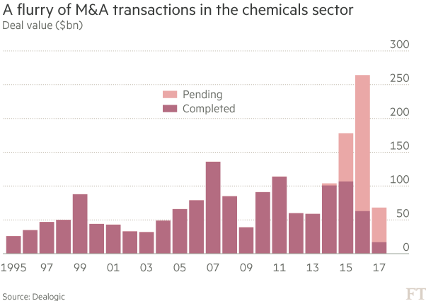 Hunt for earnings growth reshapes chemicals sector