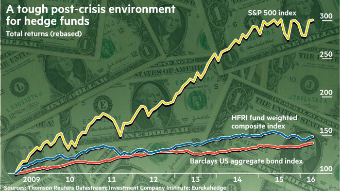 Hedge funds: Overpriced, underperforming | Financial Times