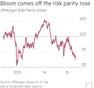 Investing: Whatever the weather? | Financial Times