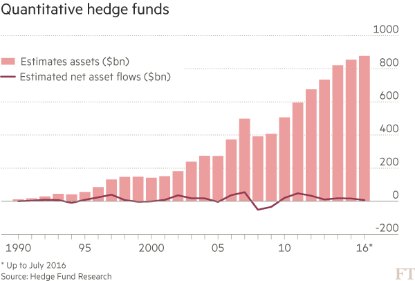 Investment: Rise of the DIY algo traders | Financial Times