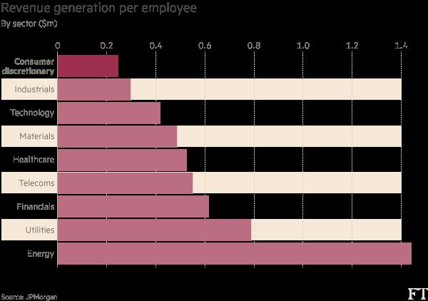 Chart: Revenue generation per employee