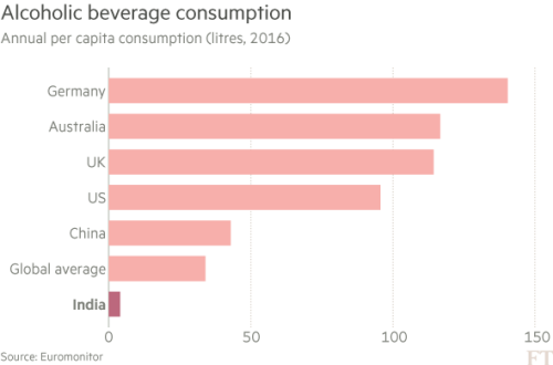 Drinks industry: India's battle with the bottle | Financial Times