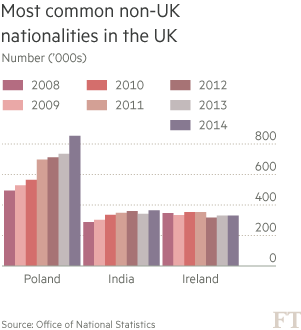 Chart: Most common non-UK nationalities in the U