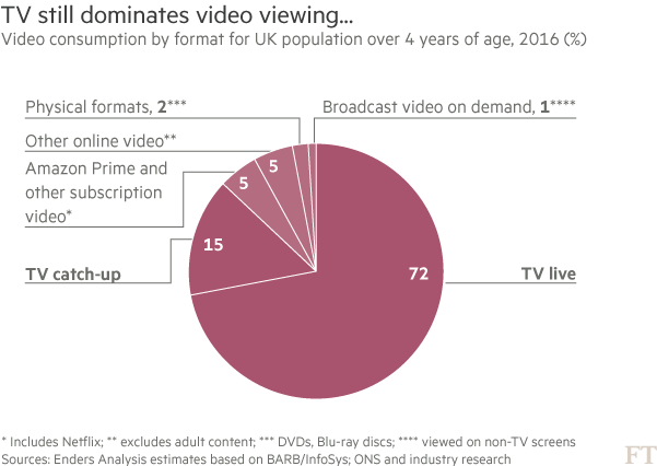 Amazon to offer live TV channels in Europe | Financial Times